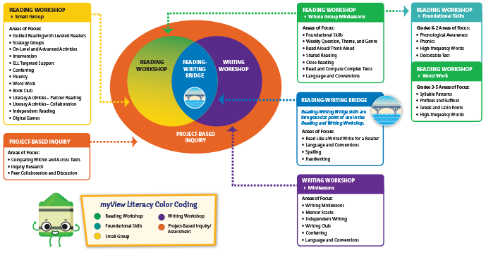 myView Instructional Model