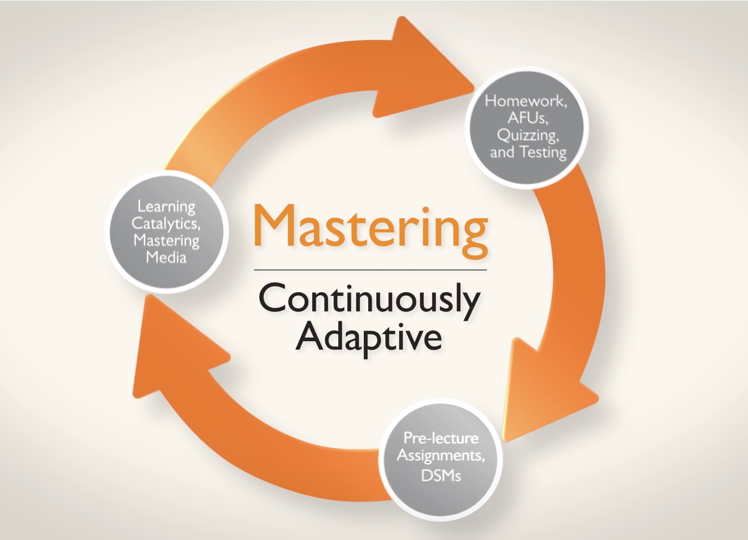 Mastering® - Continuously Adaptive Cycle
