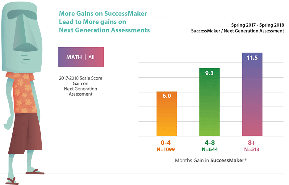 Graph, SuccessMaker Math Gains