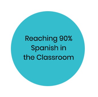 Reaching 90% in the Target Language